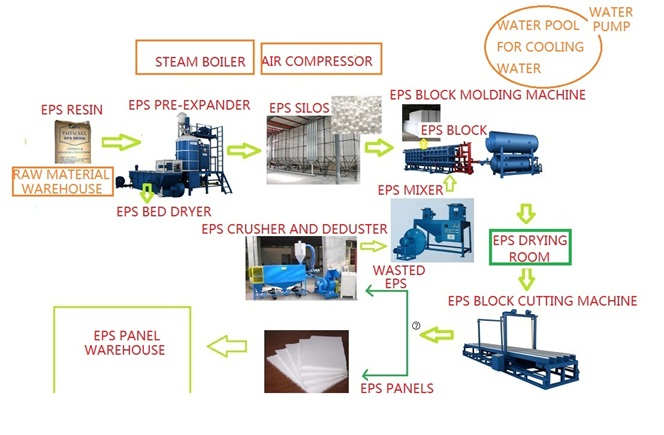EPS production line