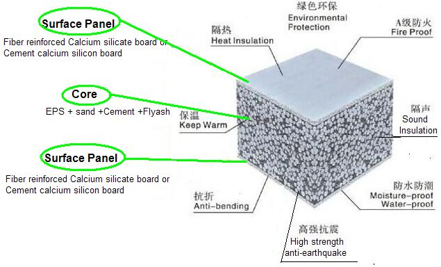 EPS Concrete Lightweight Wall Panel