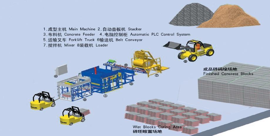 Concrete brick production layout