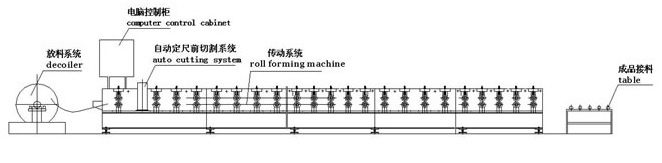 Roll Forming Machine Layout