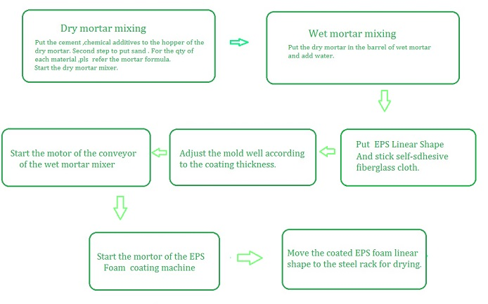 EPS foam coating process flow chart