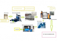 EPS ICF Block wall production line